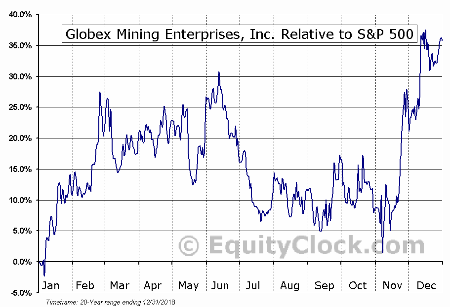 GMX.TO Relative to the S&P 500