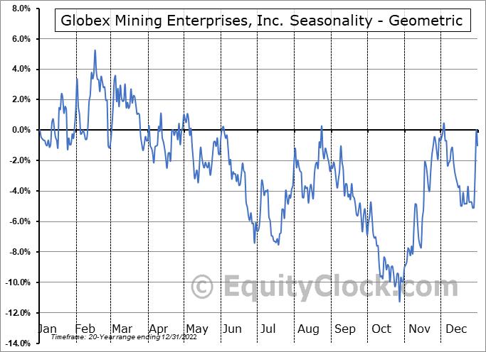 Globex Mining Enterprises, Inc. (TSE:GMX.TO) Seasonality