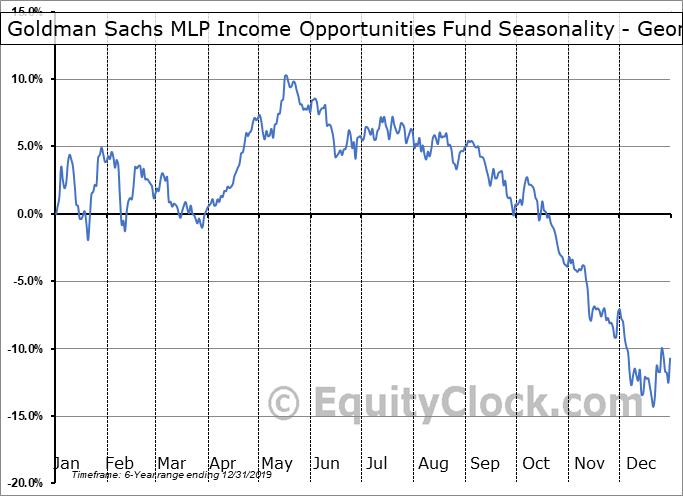 Goldman Sachs MLP Income Opportunities Fund (NYSE:GMZ) Seasonality