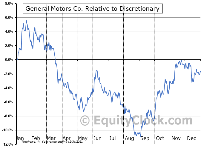 GM Relative to the Sector