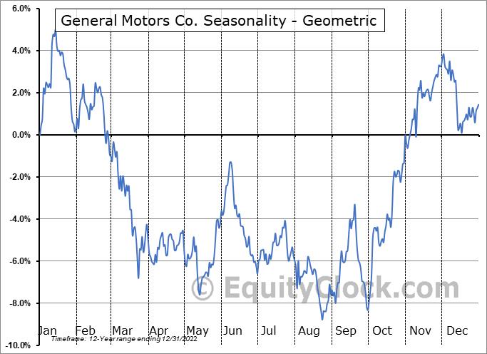 General Motors Co. (NYSE:GM) Seasonality