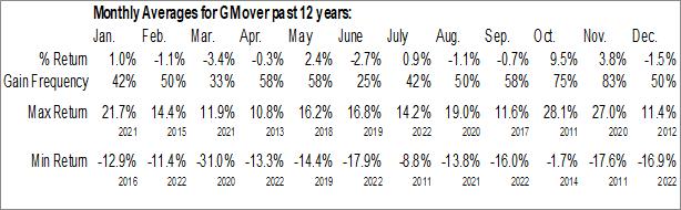 Monthly Seasonal General Motors Co. (NYSE:GM)