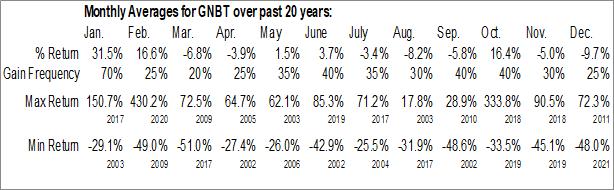 Monthly Seasonal Generex Biotechnology Corp. (OTCMKT:GNBT)