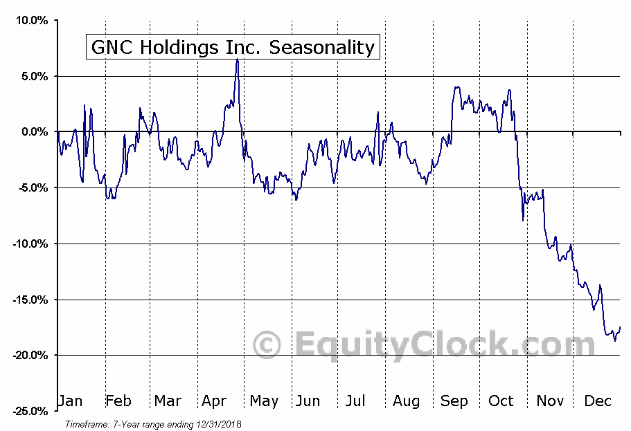 GNC Holdings, Inc. (GNC) Seasonal Chart