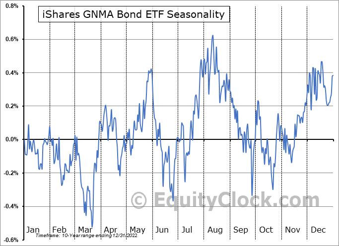 iShares GNMA Bond ETF (NASD:GNMA) Seasonality