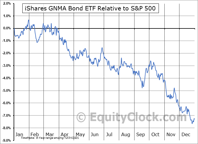 GNMA Relative to the S&P 500