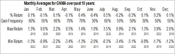Monthly Seasonal iShares GNMA Bond ETF (NASD:GNMA)