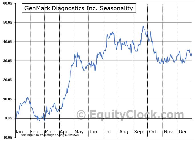 GenMark Diagnostics Inc. (NASD:GNMK) Seasonality
