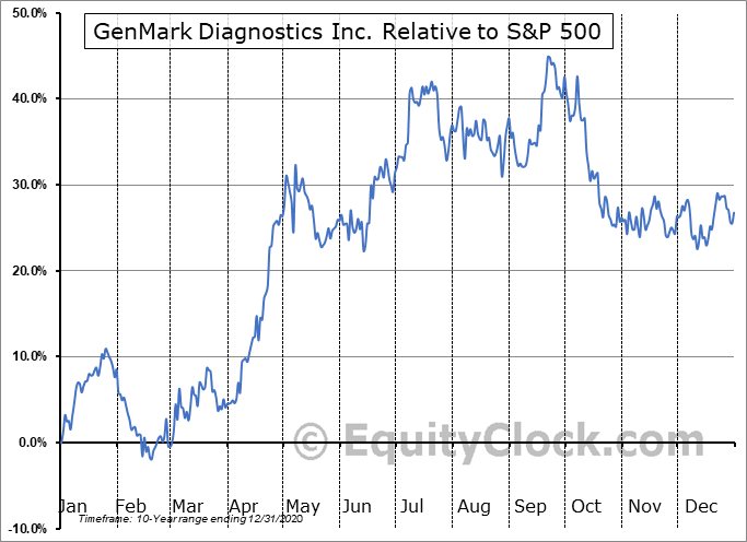 GNMK Relative to the S&P 500