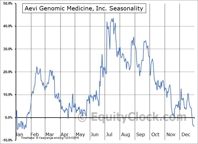 Aevi Genomic Medicine, Inc. (NASD:GNMX) Seasonality