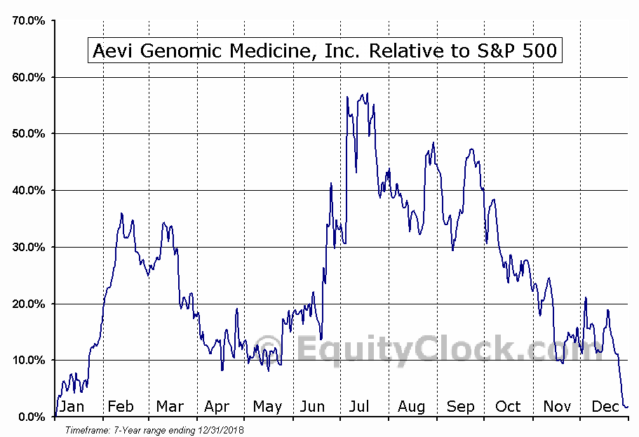GNMX Relative to the S&P 500