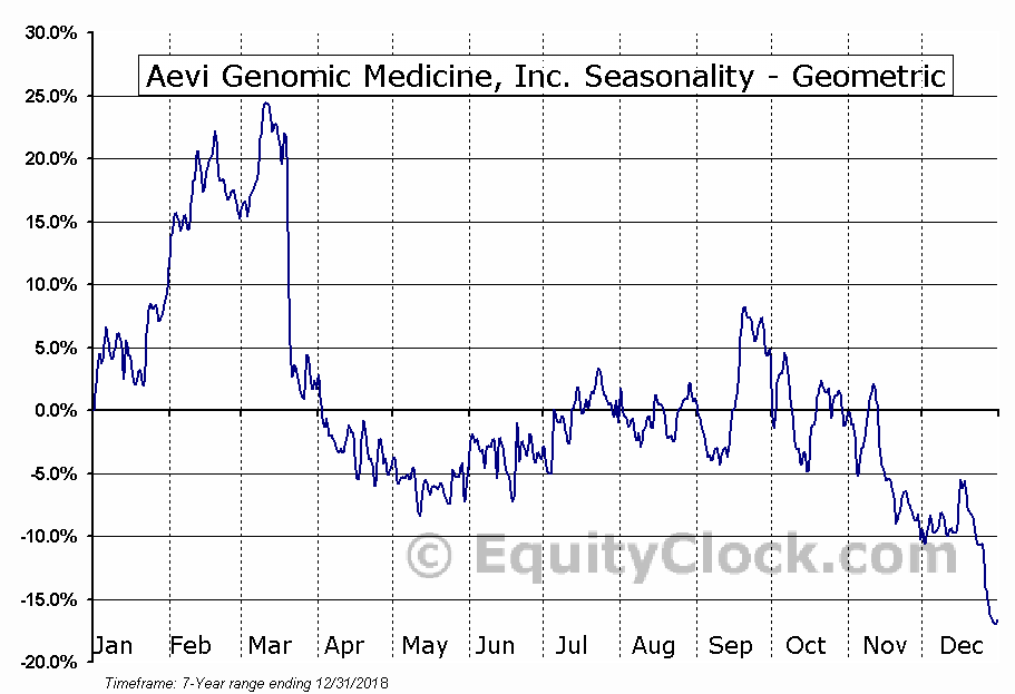 Aevi Genomic Medicine, Inc. (NASD:GNMX) Seasonality