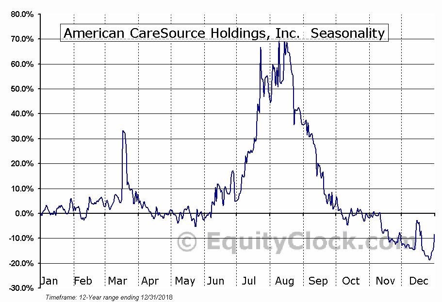 American CareSource Holdings, Inc. (OTCMKT:GNOW) Seasonality