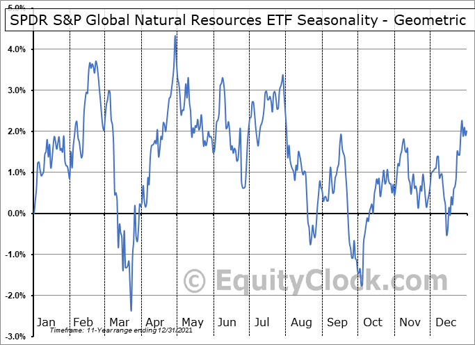 SPDR S&P Global Natural Resources ETF (NYSE:GNR) Seasonality