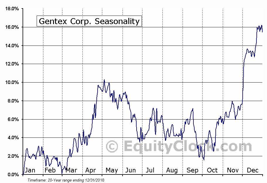 Gentex Corporation (GNTX) Seasonal Chart