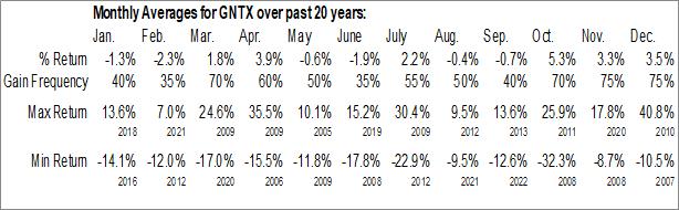 Monthly Seasonal Gentex Corp. (NASD:GNTX)