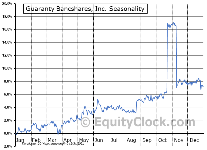 Guaranty Bancshares, Inc. Seasonal Chart