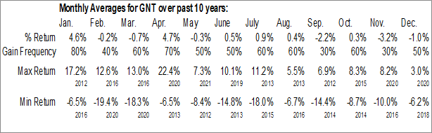 Monthly Seasonal Gabelli Natural Resources Gold & Income Trust (NYSE:GNT)