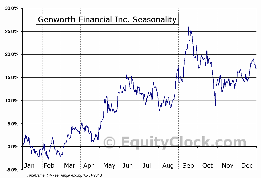 Genworth Financial Inc. (NYSE:GNW) Seasonal Chart