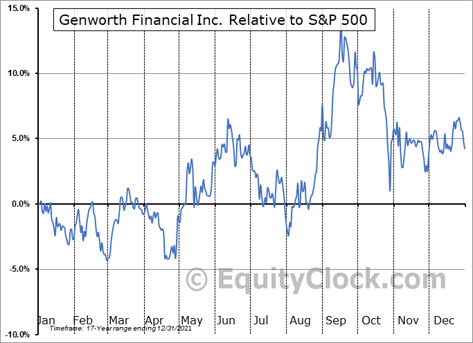 GNW Relative to the S&P 500