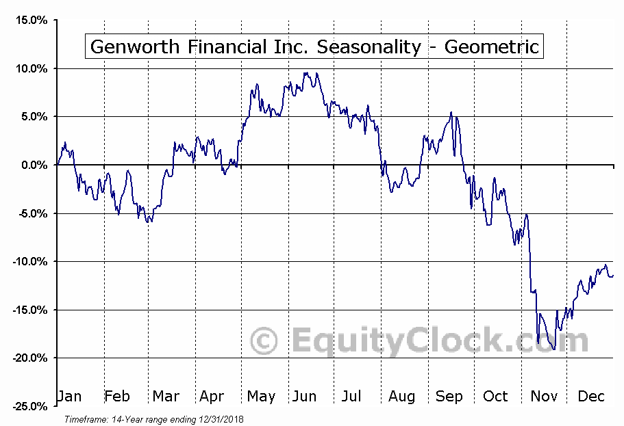 Genworth Financial Inc. (NYSE:GNW) Seasonality