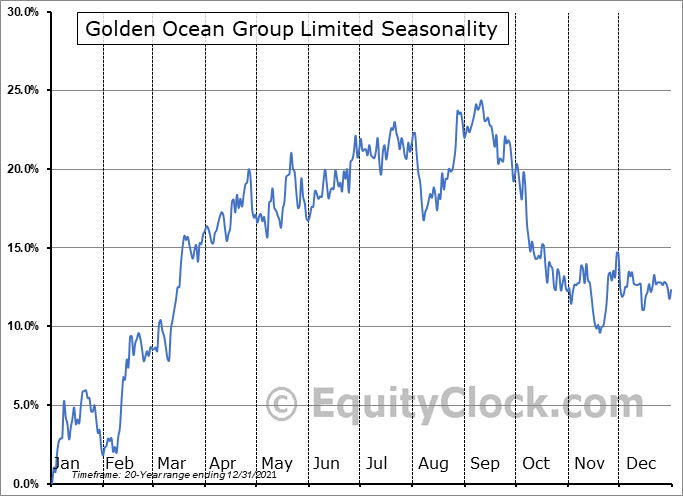 Golden Ocean Group Limited (NASD:GOGL) Seasonality