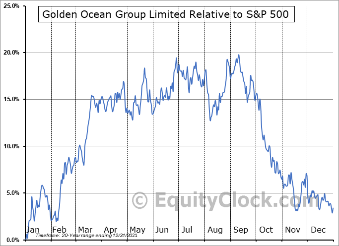 GOGL Relative to the S&P 500