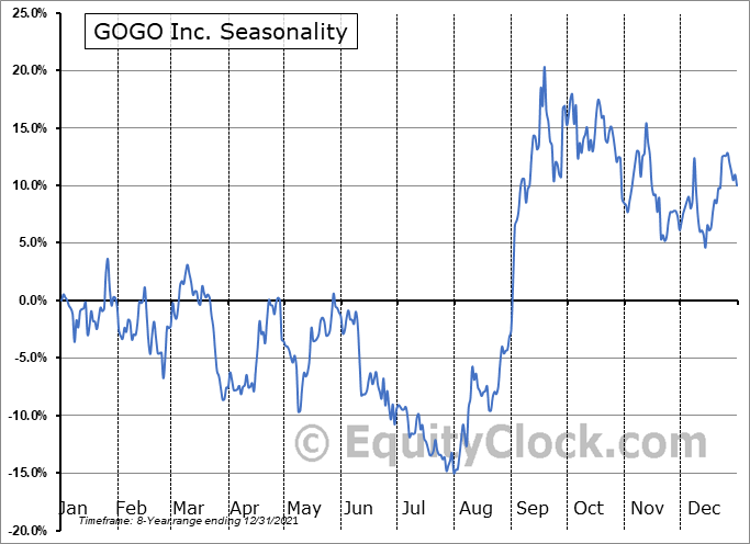 Gogo Inc. Seasonal Chart