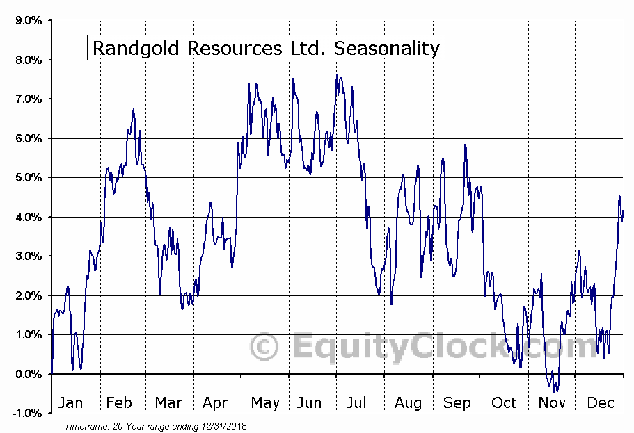 Randgold Resources Ltd. (NASD:GOLD) Seasonality