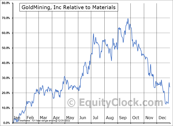 GOLD.TO Relative to the Sector