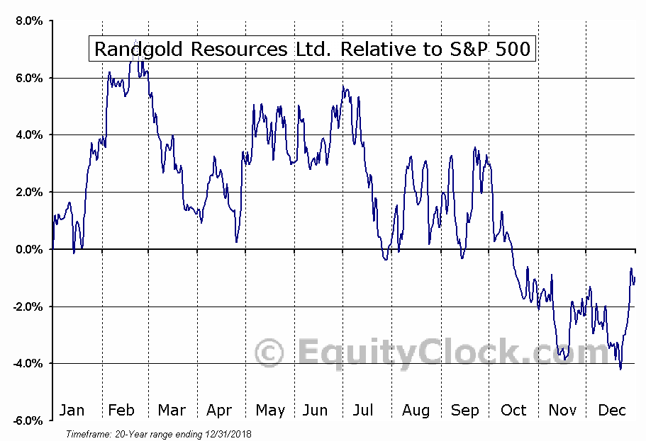 GOLD Relative to the S&P 500