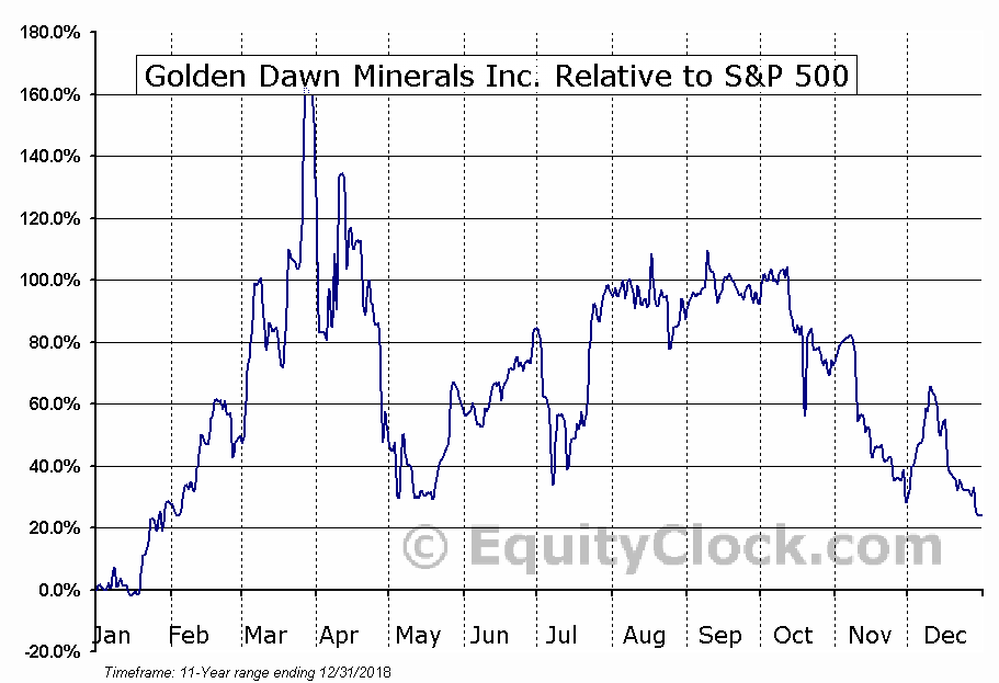 GOM.V Relative to the S&P 500
