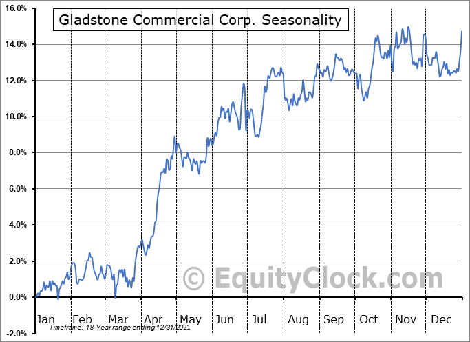 Gladstone Commercial Corp. (NASD:GOOD) Seasonality