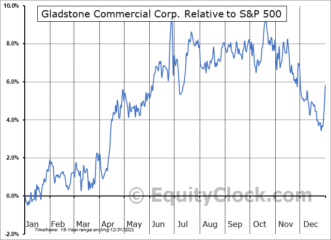GOOD Relative to the S&P 500