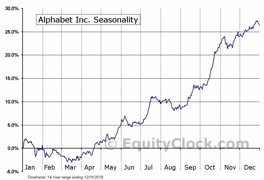 Alphabet Inc. (NASD:GOOGL) Seasonality