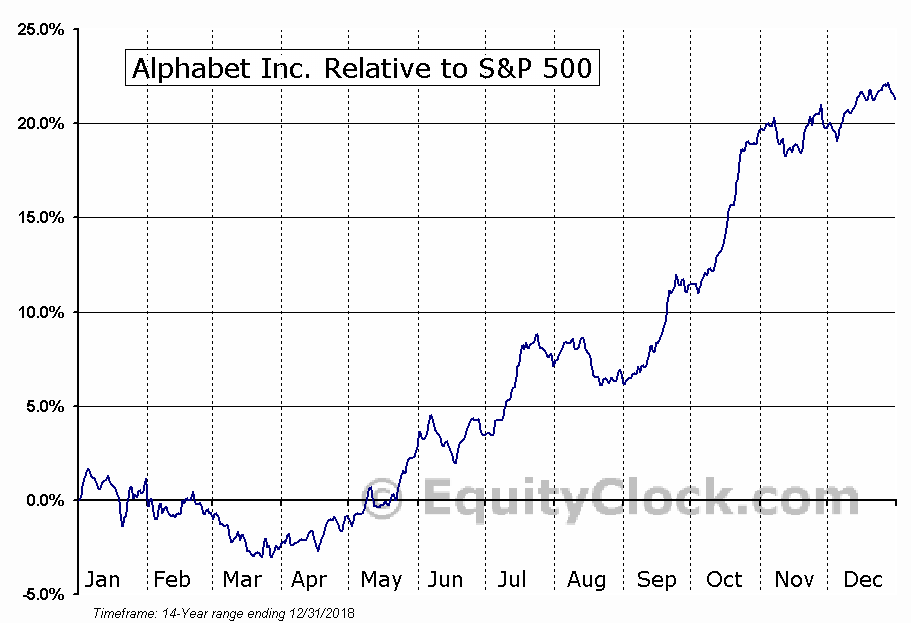 GOOGL Relative to the S&P 500