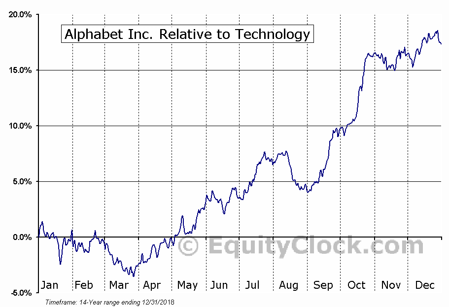GOOGL Relative to the Sector