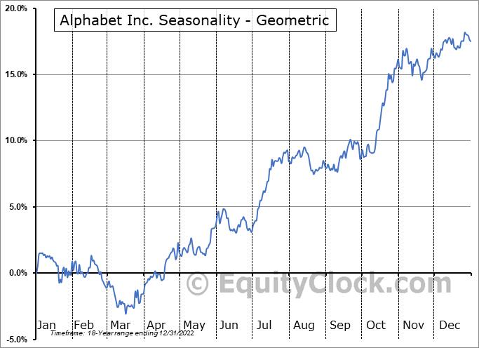Alphabet Inc. (NASD:GOOGL) Seasonality