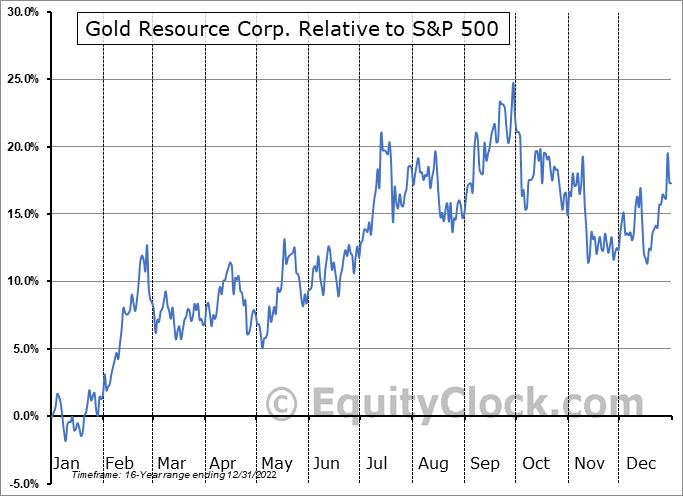 GORO Relative to the S&P 500