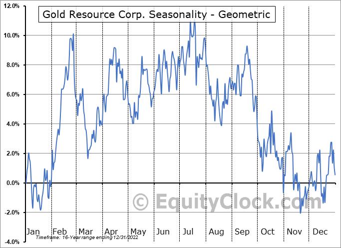 Gold Resource Corp. (AMEX:GORO) Seasonality