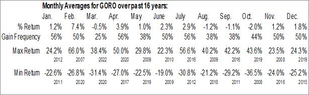 Monthly Seasonal Gold Resource Corp. (AMEX:GORO)