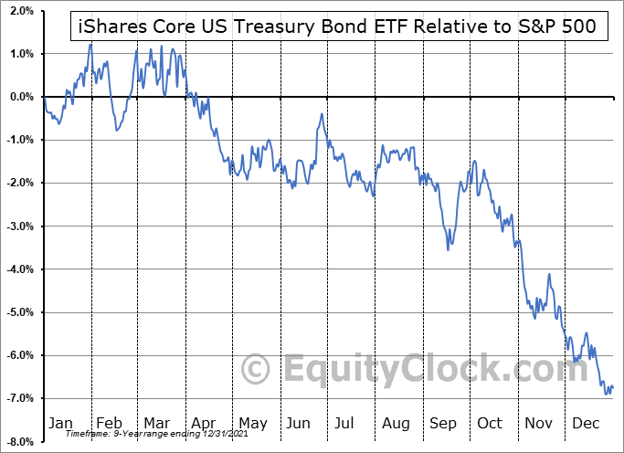GOVT Relative to the S&P 500
