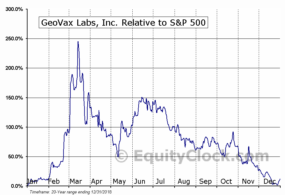 GOVX Relative to the S&P 500