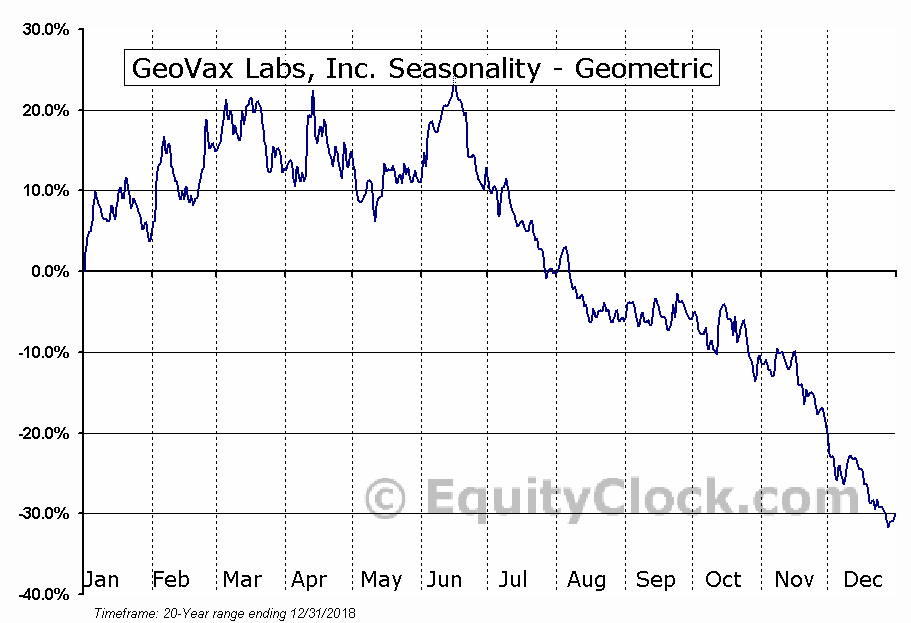 GeoVax Labs, Inc. (OTCMKT:GOVX) Seasonality