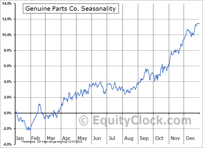 Genuine Parts Company Seasonal Chart