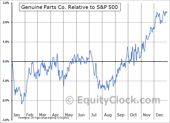 GPC Relative to the S&P 500