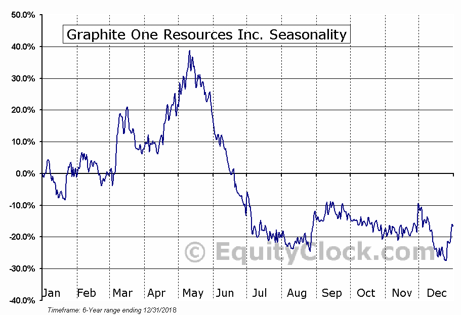Graphite One Resources Inc. (OTCMKT:GPHOF) Seasonality