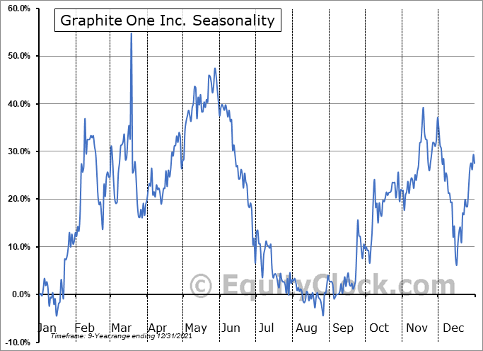 Graphite One Inc. (OTCMKT:GPHOF) Seasonality
