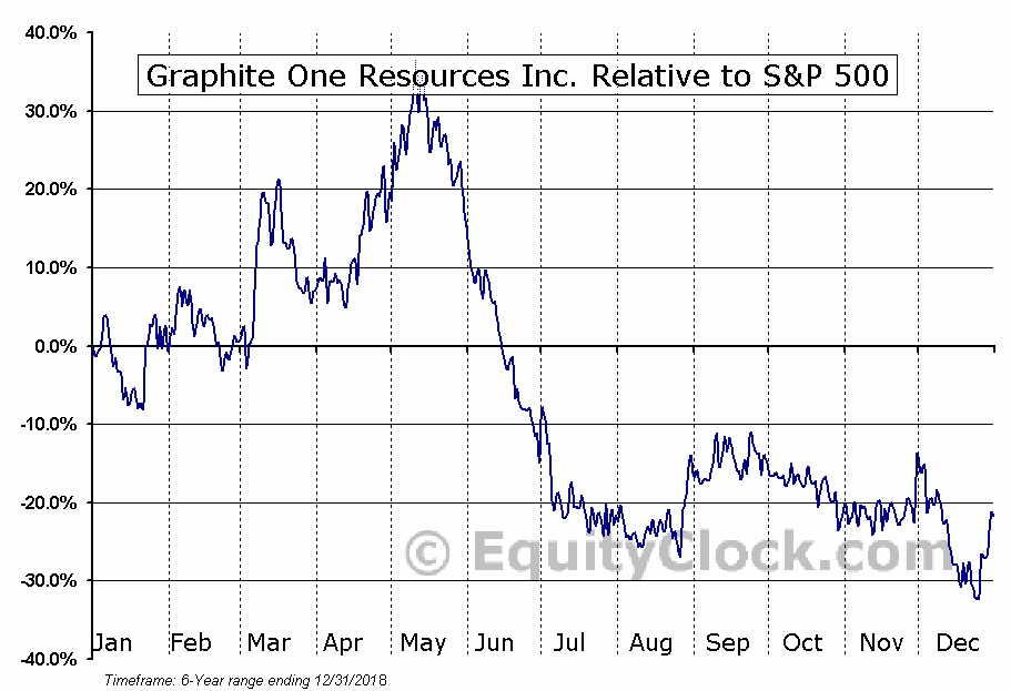 GPHOF Relative to the S&P 500