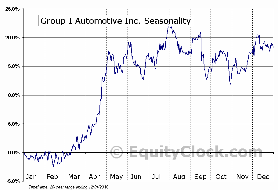 Group 1 Automotive, Inc. (GPI) Seasonal Chart